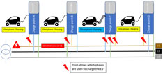 Industrial Project: Business Case for Charging Solution in Switzerland