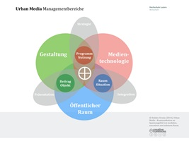 Urban Media Managementbereiche