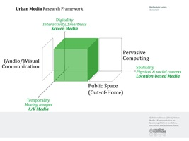 Urban Media Research Framework