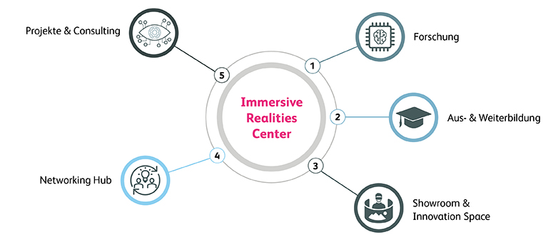 Inforgrafik Immersive Realities Center HSLU
