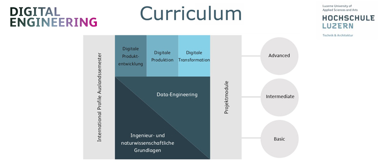 Curriculum Digital Engineering grafisch