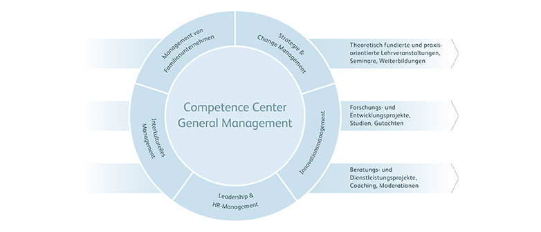 Infografik des Competence Center General Management