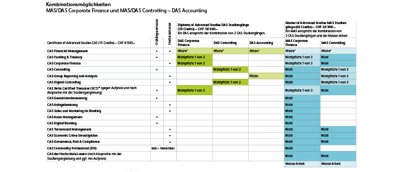 Studienaufbau MAS/DAS Controlling, MAS/DAS Corporate Finance, DAS Accounting