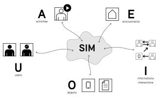 SIM - Service Information Modeling, Research Project by K.Marek@HSLU D+K CCVN