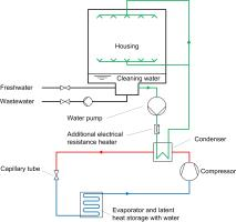 Technical schema of an integrated heat pump in a dishwasher, © Lucerne University of Applied Sciences and Arts